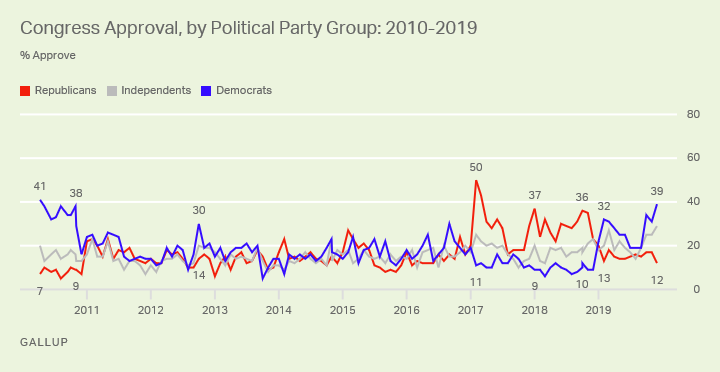 Line graph. Congressional approval ratings since 2010 by party.