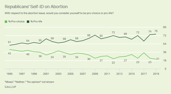 Line graph. The percentages of Republicans who identify as pro-choice and pro-life, from 1995-2019.