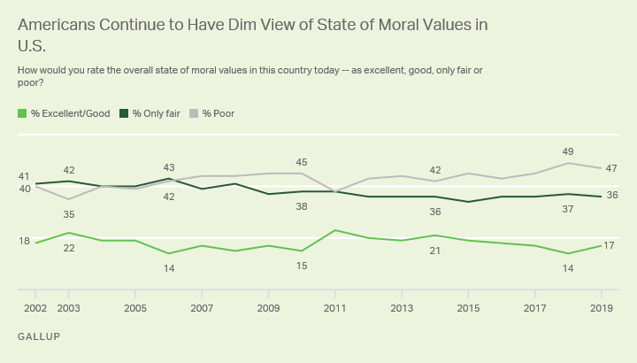 Line graph. Americans' views of the state of moral values in the U.S. since 2002; 17% now say they are excellent or good.