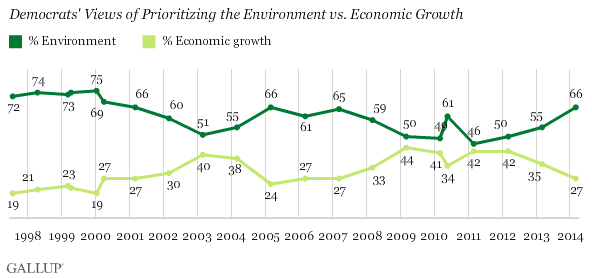 Democrats' view of environment vs. economic growth