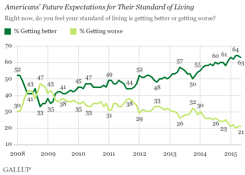 Americans' Future Expectations for Their Standard of Living