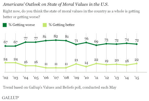 Americans' Outlook on State of Moral Values in the U.S.