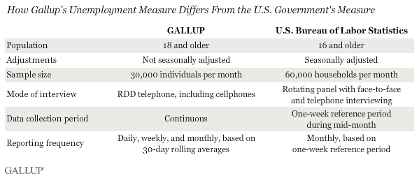 How Gallup's Unemployment Measure Differs From the U.S. Government's Measure