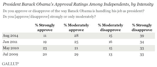 President Barack Obama's Approval Ratings Among Independents, by Intensity