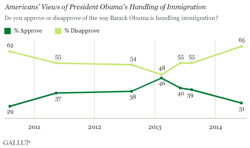 Trend: Americans' Views of President Obama's Handling of Immigration