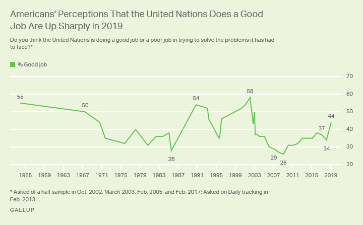 Line graph. There was a 10- point spike in 2019 in the percentage of Americans who say the U.N. does a good job.