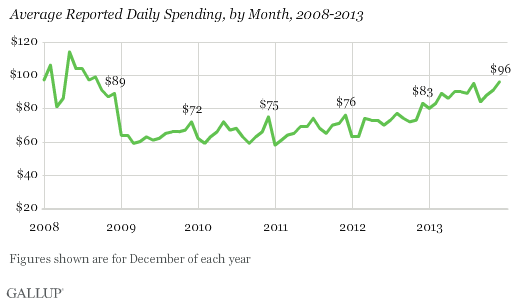 Average Reported Daily Spending, by Month, 2008-2013