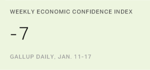 U.S. Economic Confidence Index Improves, Highest Since June