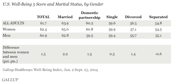 U.S. Well-Being 5 Score and Marital Status, by Gender, 2014