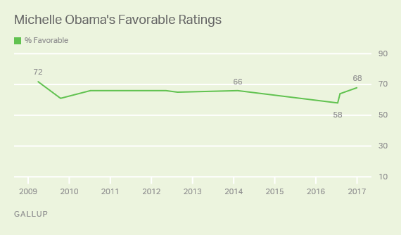 Trend: Michelle Obama's Favorable Ratings