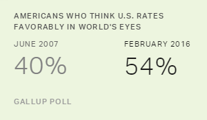 Americans Who Think U.S. Rates Favorably in World's Eyes, 2007 vs. 2016