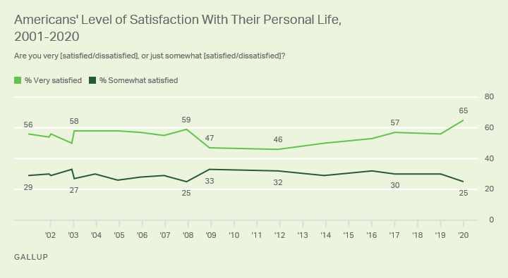 Line graph. Americans' level of satisfaction with their personal life, 2001-2020.
