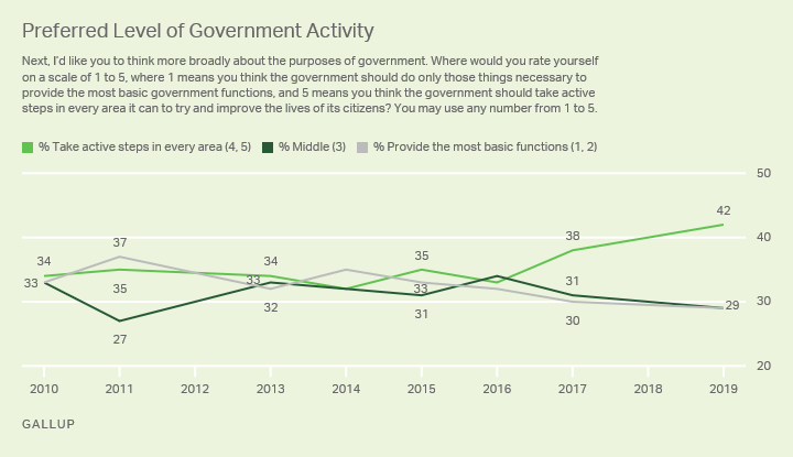 Line graph, 2010-2019. Americans' preferred level of activity for government in providing services and improving lives of its citizens.