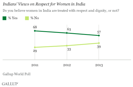 Trend: Indians' Views on Respect for Women in India