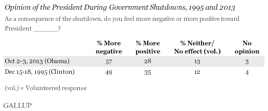 Opinion of the President During Government Shutdowns, 1995 and 2013