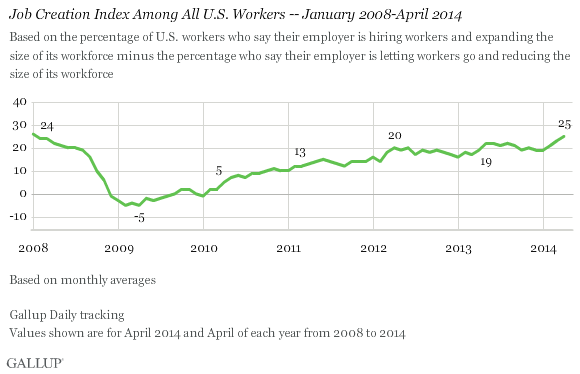 job creation index among all u.s. workers -- january 2008-april 2014