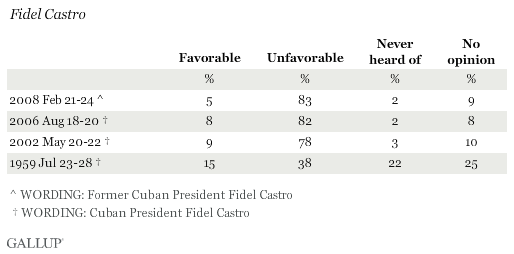 Favorability Ratings of Fidel Castro