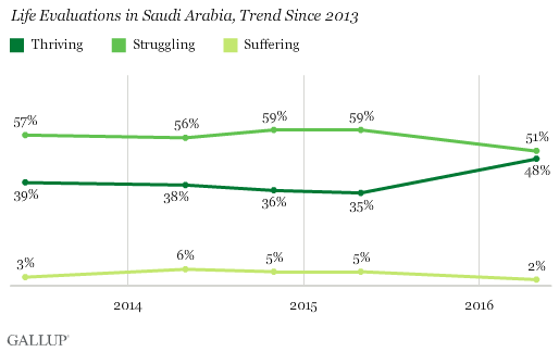 Life Evaluations in Saudi Arabia, Trend Since 2013