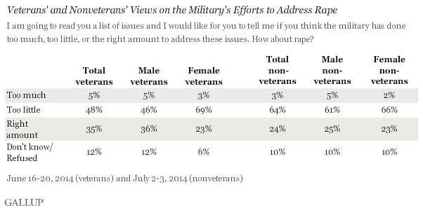 Veterans' and Nonveterans' Views on the Military's Efforts to Address Rape, 2014