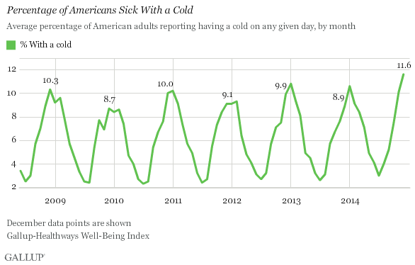 Percentage of Americans Sick With a Cold