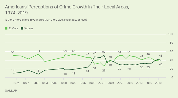 Line graph. Americans' perceptions of the growth of crime in their local areas.