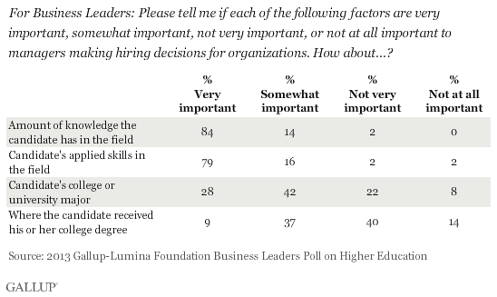 Business Leaders: Importance of Factors When Hiring