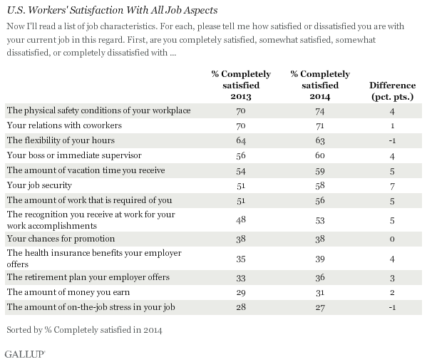 U.S. Workers' Satisfaction With All Job Aspects