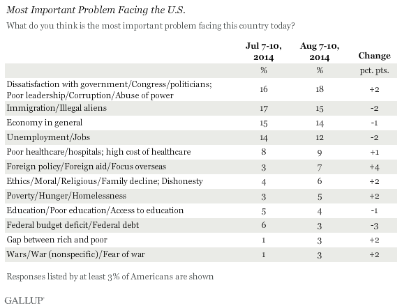 Most Important Problem Facing the U.S., August 2014