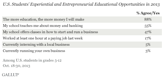 U.S. Students' Experiential and Entrepreneurial Educational Opportunities in 2013
