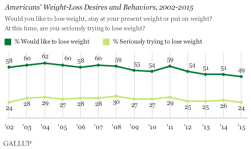 Trend: Americans' Weight-Loss Desires and Behaviors, 2002-2015