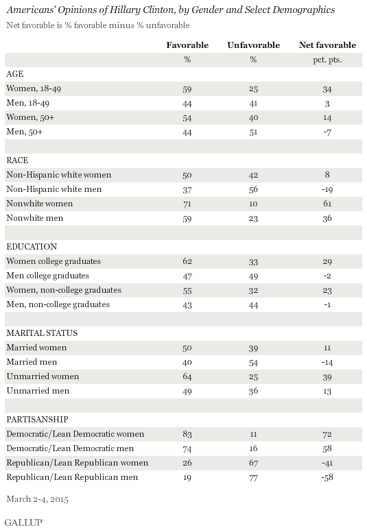 Americans' Opinions of Hillary Clinton, by Gender and Select Demographics
