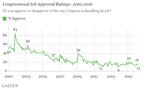 Trend: Congressional Job Approval Ratings: 2001-2016