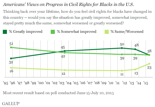 Americans' Views on Progress in Civil Rights for Blacks in the U.S.