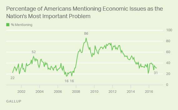 Trend: What do you think is the most important problem facing this country today? (open-ended) Percentage mentioning economic issues