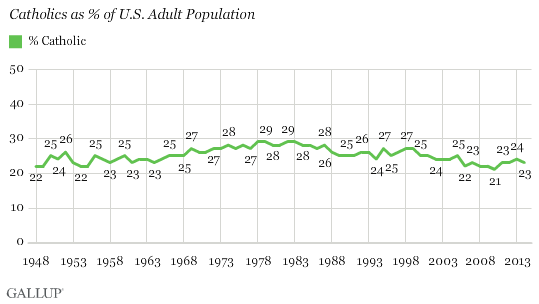 Trend: Catholics as % of U.S. Adult Population