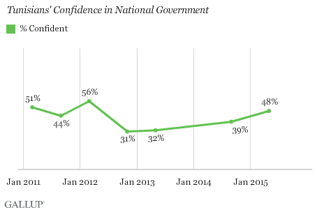 Tunisians' Confidence in National Government