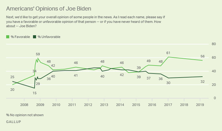 Line graph. Favorable and unfavorable ratings of Joe Biden since 2007.