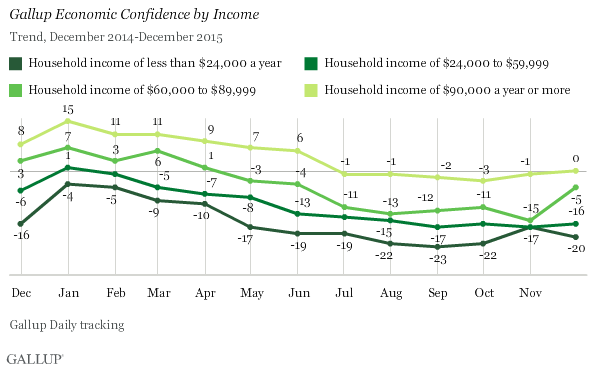 Gallup Economic Confidence by Income