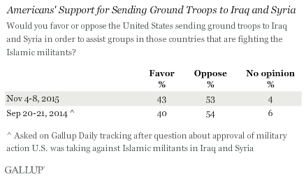 Trend: Americans' Support for Sending Ground Troops to Iraq and Syria