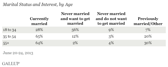 Marital Status and Interest, by Age, June 2013