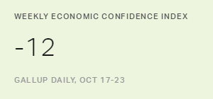 U.S. Economic Confidence Index Stays at -12