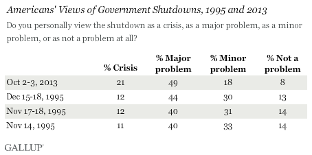 Americans' Views of Government Shutdowns, 1995 and 2013