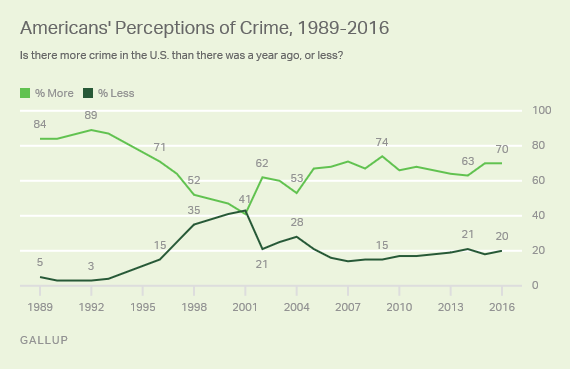 Americans' Perceptions of Crime, 1989-2016