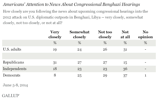 Americans' Attention to News About Congressional Benghazi Hearings