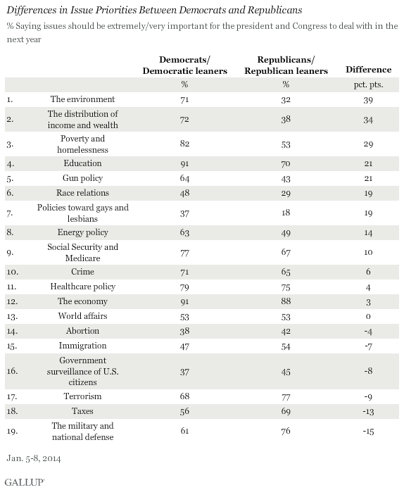 Differences in Issue Priorities Between Democrats and Republicans, January 2014