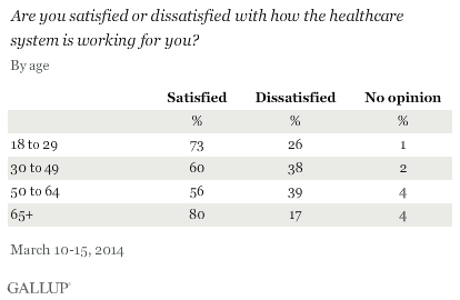 Are you satisfied or dissatisfied with how the healthcare system is working for you? March 2014 results, by age
