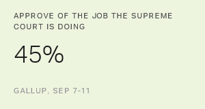Most Republicans Continue to Disapprove of Supreme Court