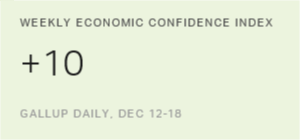 U.S. Economic Confidence Inches Up to New High