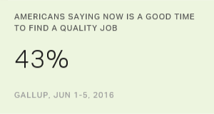 Americans Remain Relatively Optimistic About Job Market