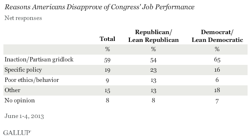 Reasons Americans Disapprove of Congress' Job Performance, Net Responses, June 2013
